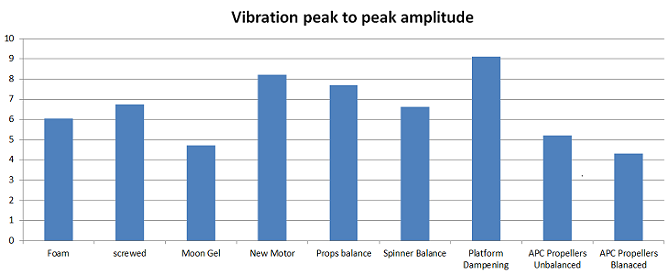 Relative vibration comparison